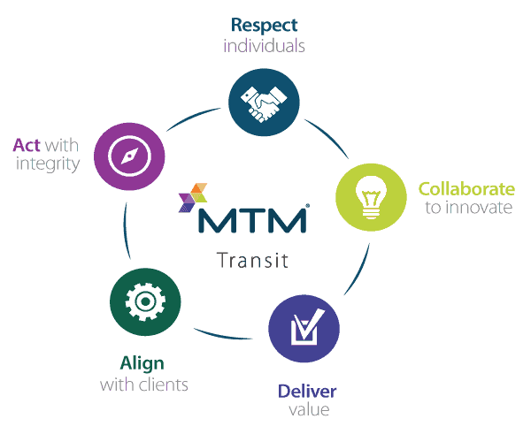 MTM Transit leadership are dedicated to carrying out MTM Transit's five core values.